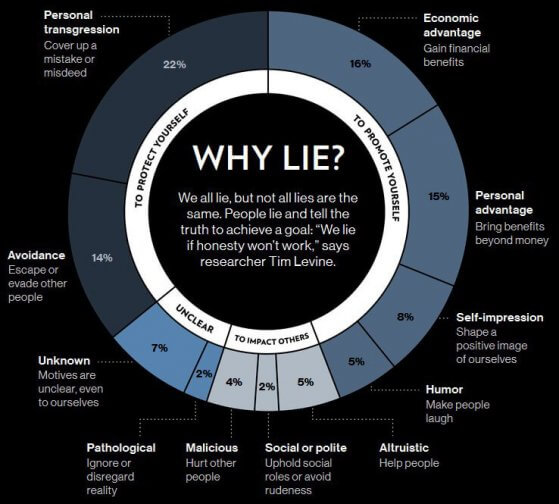 reasons why people tell lies